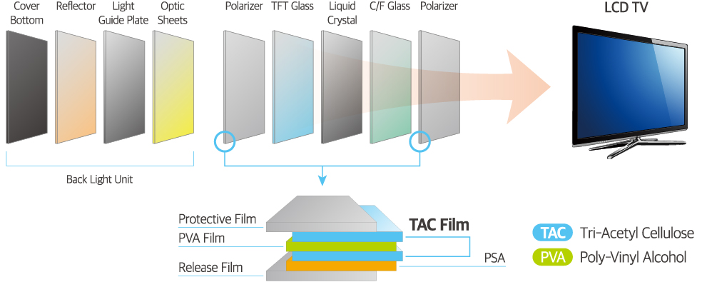 Overview of TAC film for LCDs.Back Light Unit is consist of Cover Bottom, Reflector, Light Guide Plate, Optic Sheet.