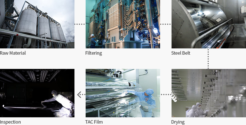TAC Film process flow - 1.Raw Material 2.Filtering 3.Steel Belt 4.Drying 5.Inspection 6.TAC Film